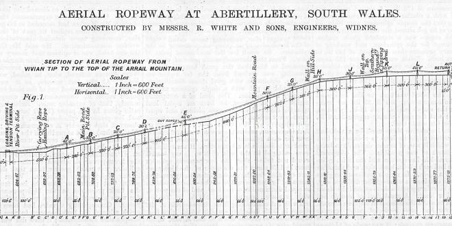 Vivian Colliery Aerial Ropeway Design and Details